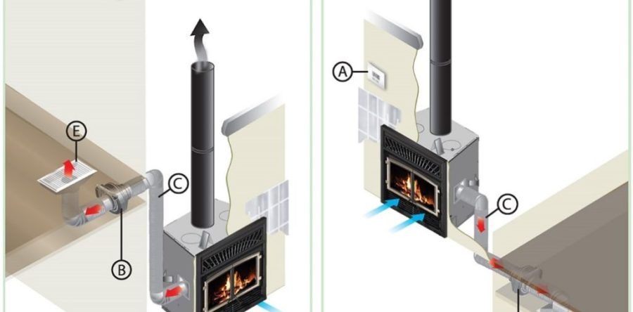 What is zone heating?
