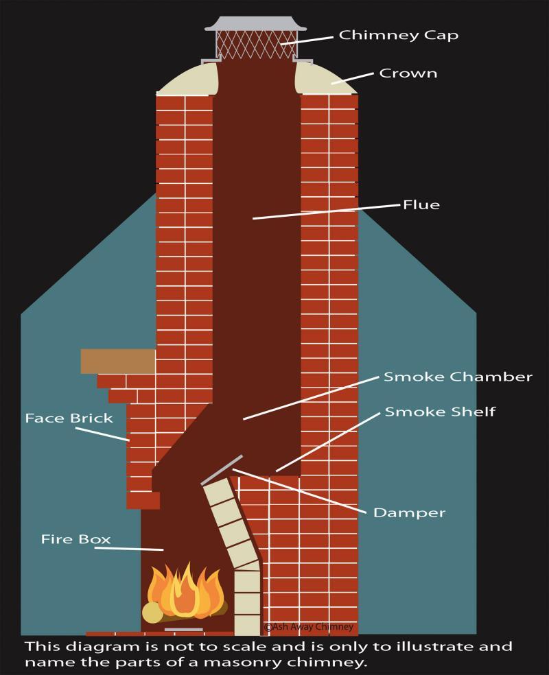 Diagramme de maçonnerie de balayage de cheminée de Ash Away